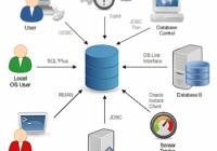 Database Clients
