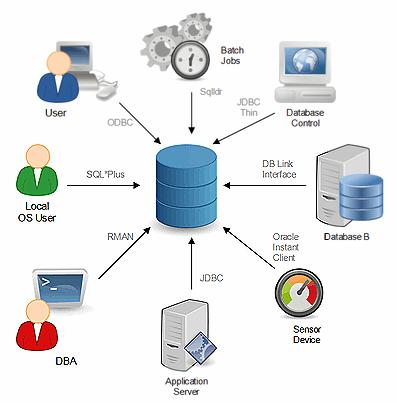 Wer sind eigentlich meine Datenbank-Clients? - Oracle DBA Blog